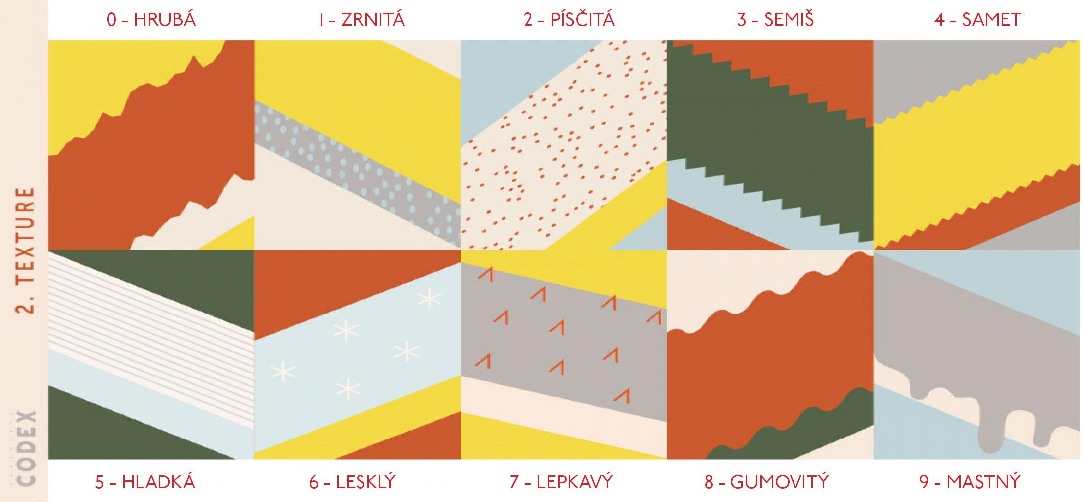 0 - HRUBÁ jako beton, 1 - ZRNITÁ jako hrubý brusný papír, 2 - PÍSČITÁ jako jemný písek, 3 - SEMIŠ jako semišová bunda, lehce uchopitelná se strukturou, 4 - SAMET podobné jako semiš, ale jemnější, 5 - HLADKÁ struktura je minimální, 6 - LESKLÁ povrch je lesklý a hladký, 7 - LEPKAVÁ povrch je lesklý, ale lepkavý, 8 - GUMOVITÝ povrch je hladký, ale také lepkavý, 9 - MASTNÝ čokoláda je mastná